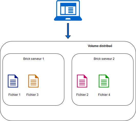 Un système de fichiers Haute Disponibilité avec GlusterFS