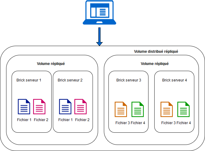 Un système de fichiers Haute Disponibilité avec GlusterFS ! (Paru