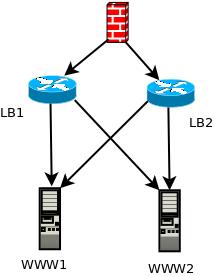 Loadbalancer hautement disponible avec HAProxy et Keepalived